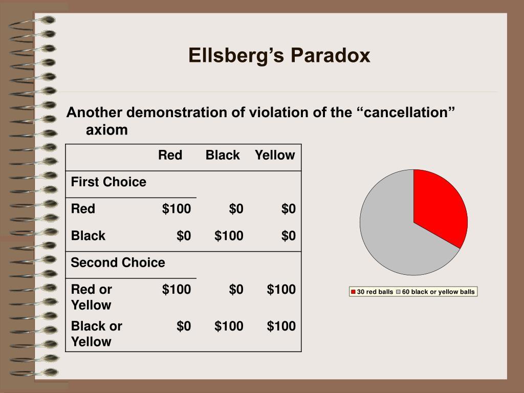 Ellsberg's Paradox