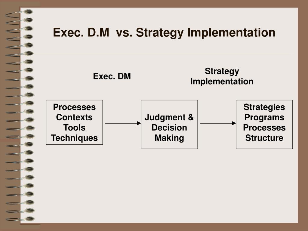 Exec. D.M  vs. Strategy Implementation