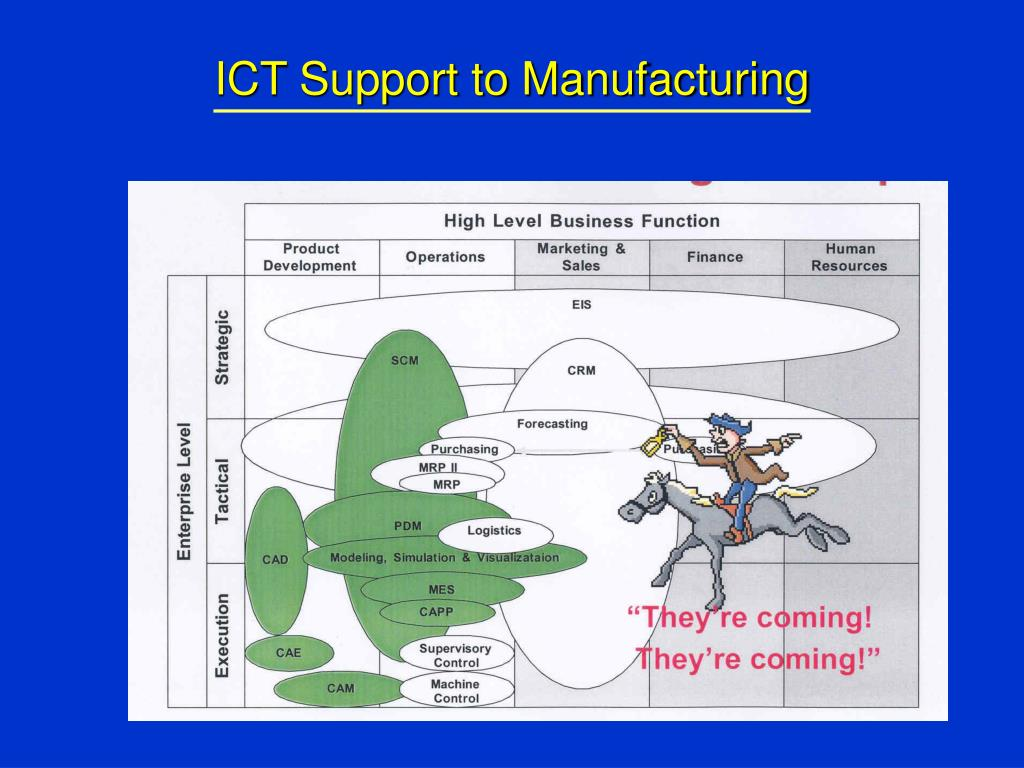 ICT Support to Manufacturing