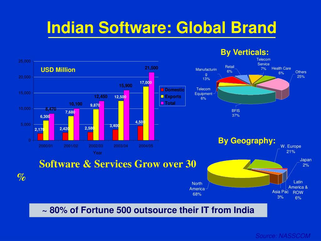 Indian Software: Global Brand