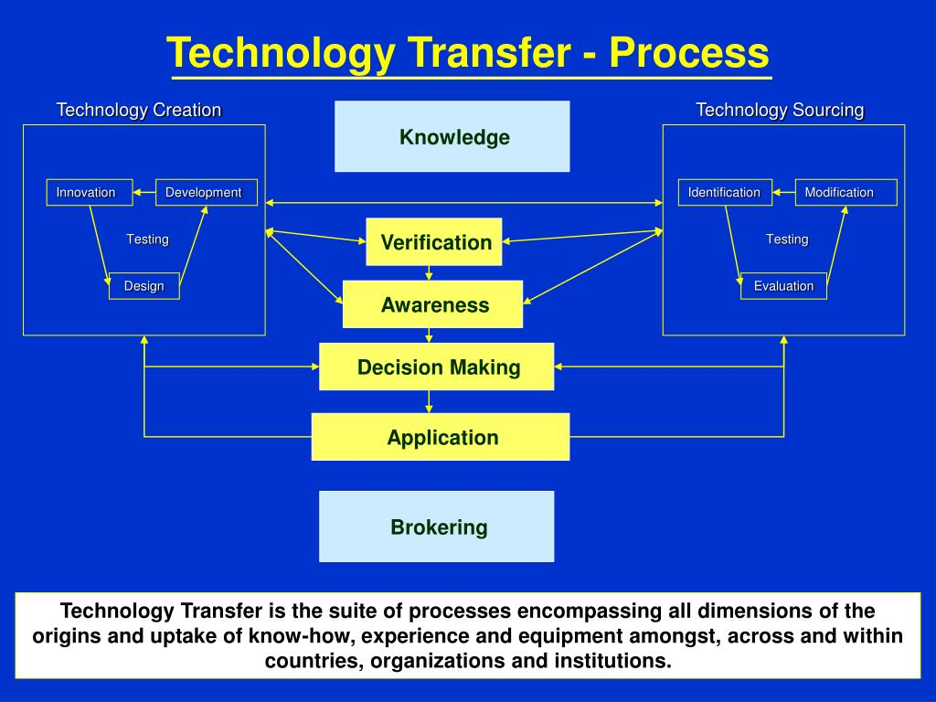 Technology Transfer - Process