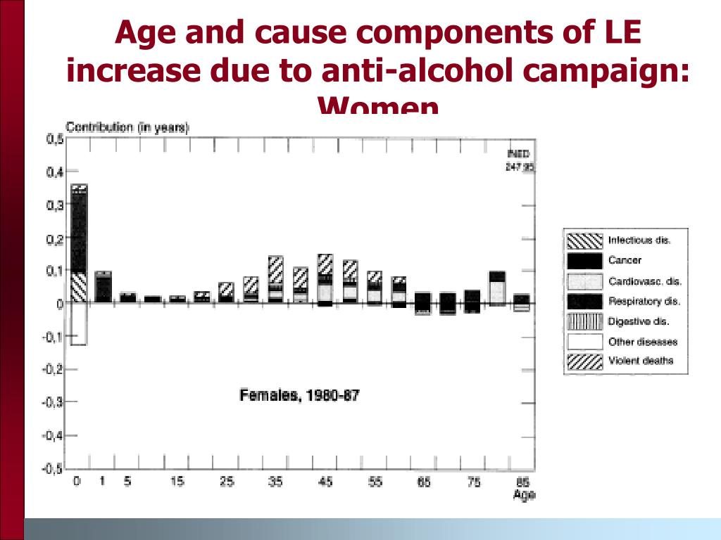 Age and cause components of LE increase due to anti-alcohol campaign: Women