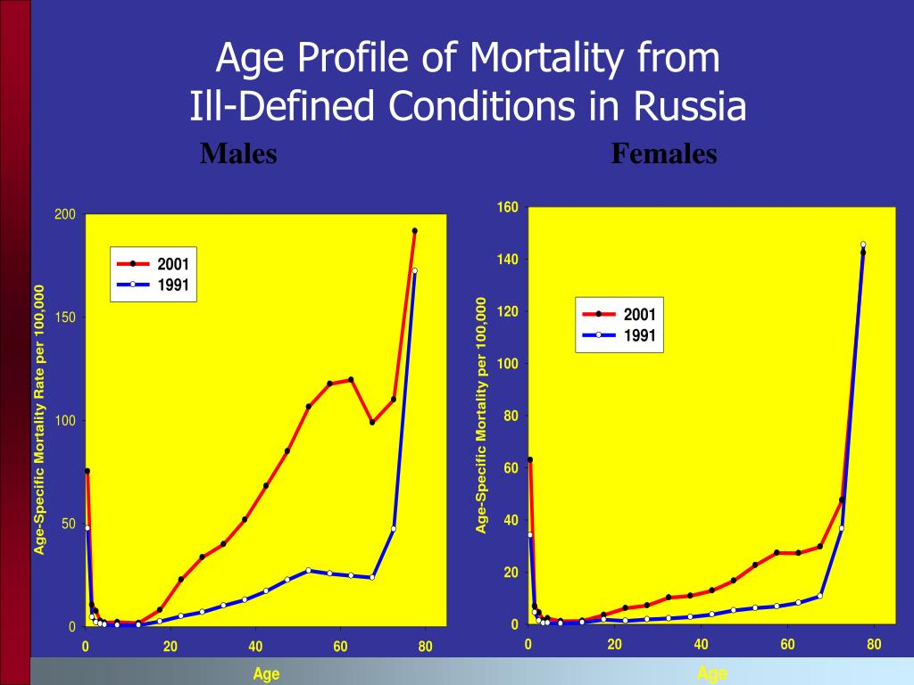 Age Profile of Mortality from