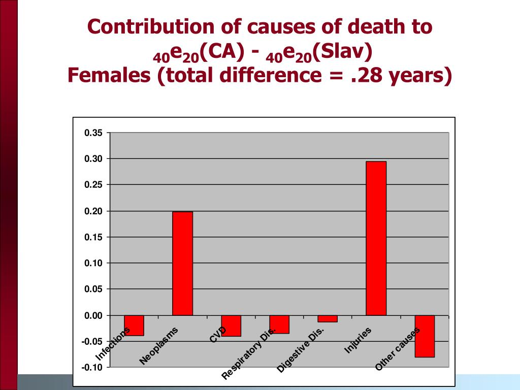 Contribution of causes of death to