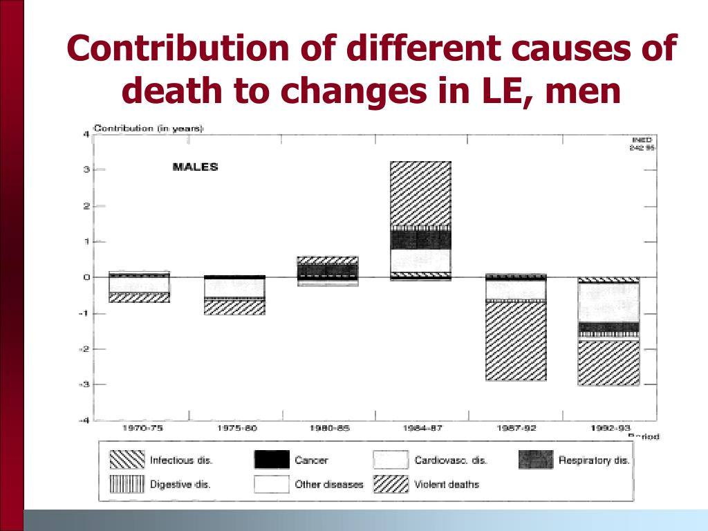 Contribution of different causes of death to changes in LE, men
