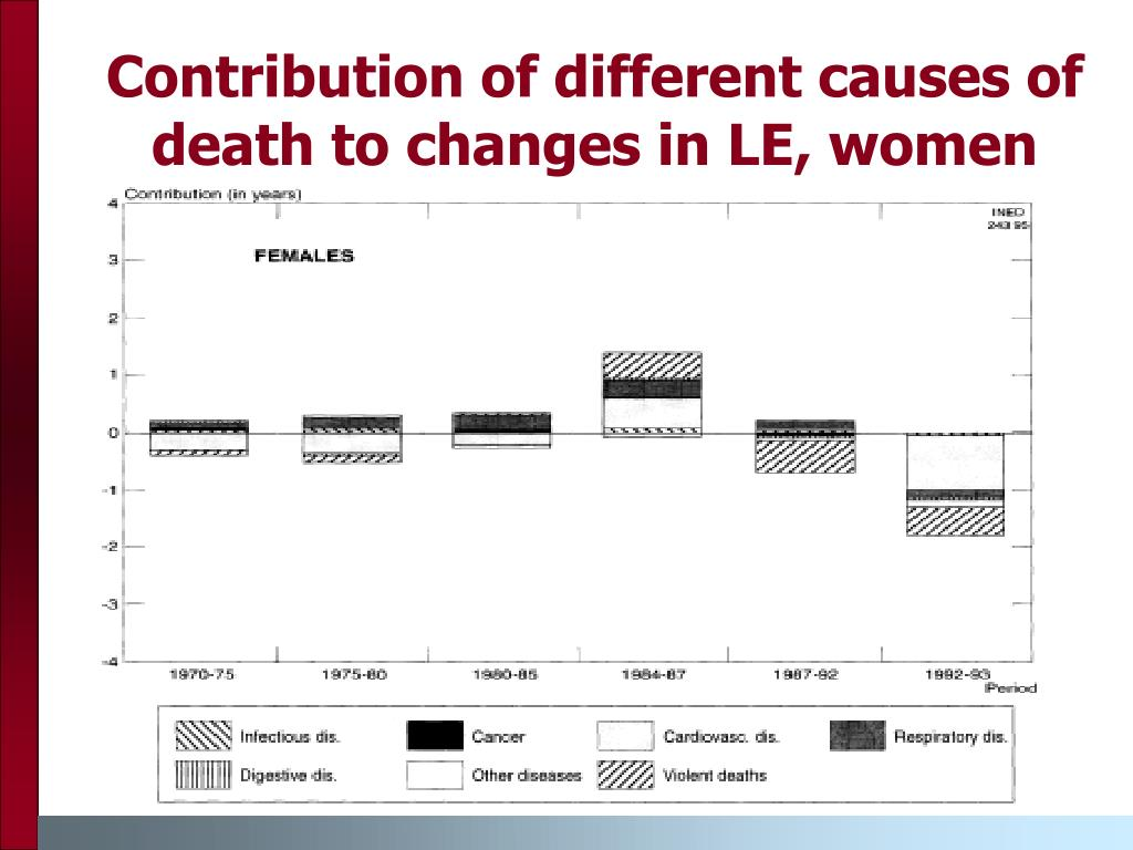 Contribution of different causes of death to changes in LE, women