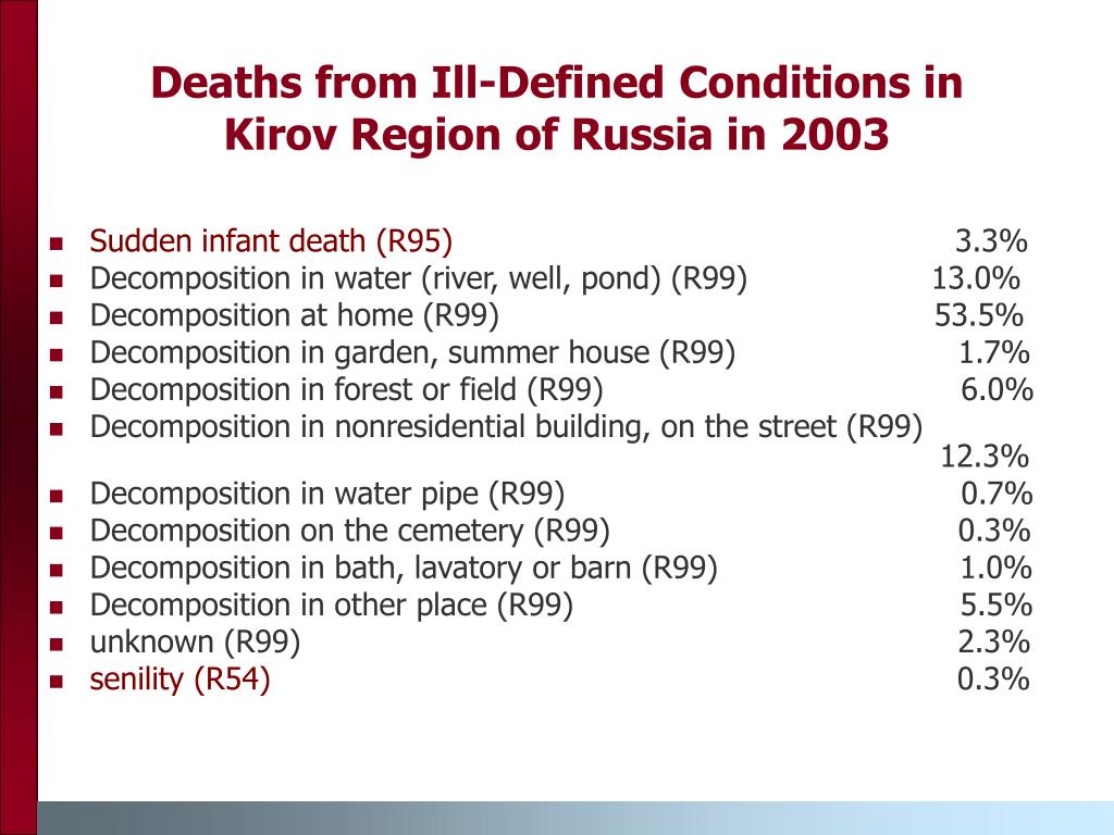 Deaths from Ill-Defined Conditions in Kirov Region of Russia in 2003