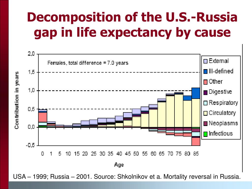 Decomposition of the U.S.-Russia gap in life expectancy by cause