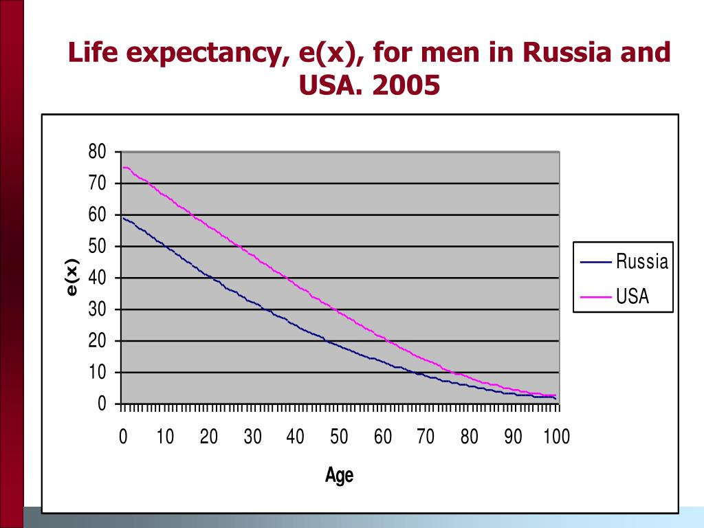Life expectancy, e(x), for men in Russia and USA. 2005