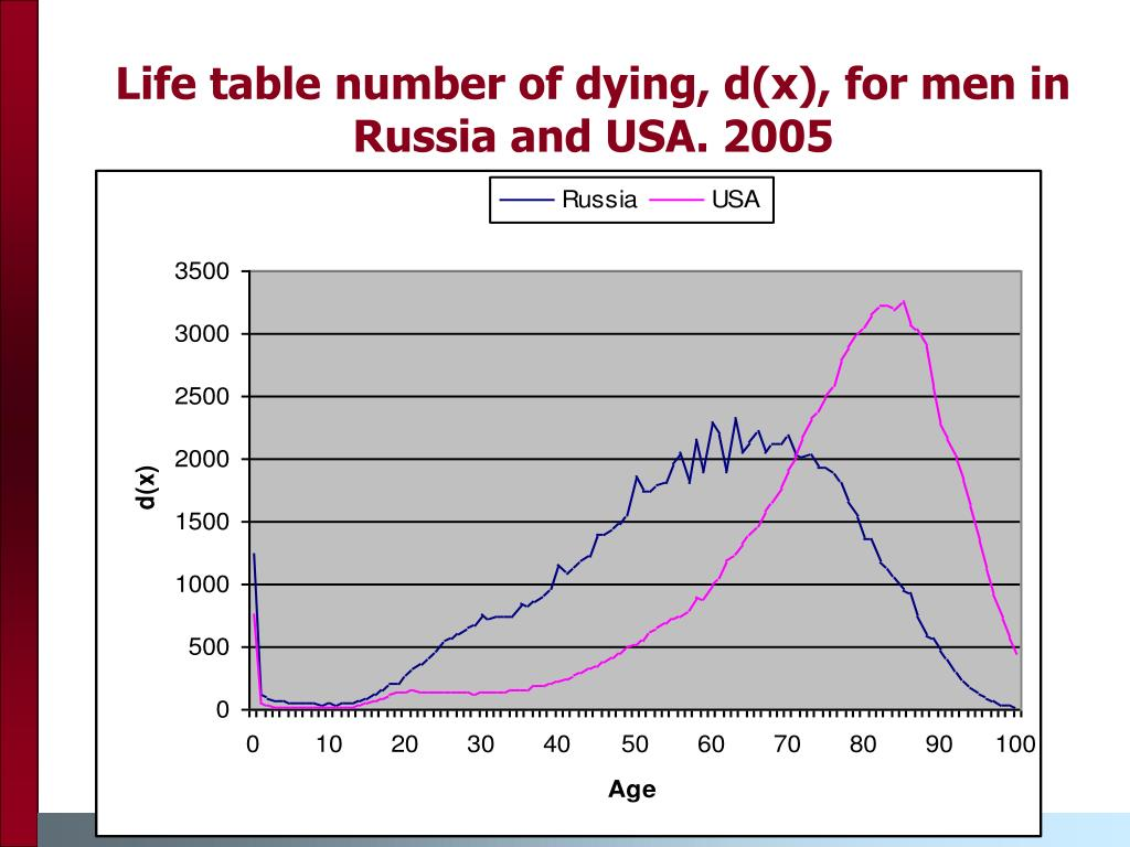 Life table number of dying, d(x), for men in Russia and USA. 2005