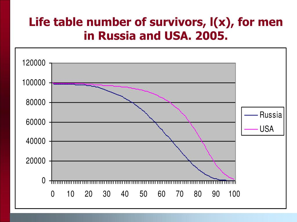 Life table number of survivors, l(x), for men in Russia and USA. 2005.