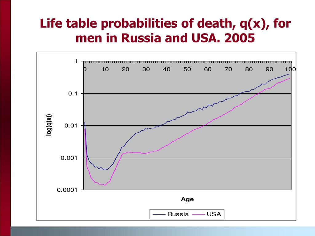 Life table probabilities of death, q(x), for men in Russia and USA. 2005