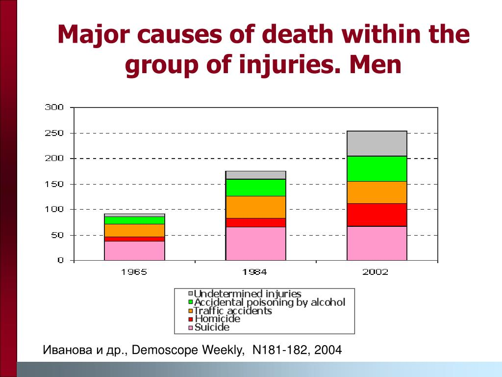 Major causes of death within the group of injuries. Men