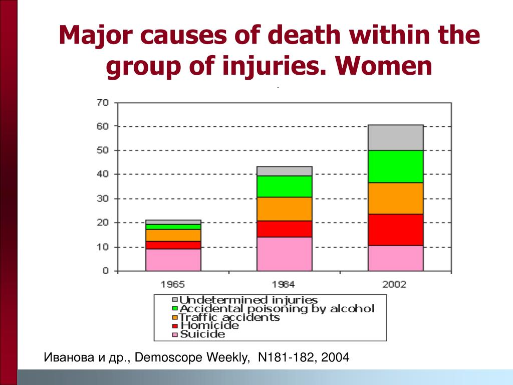 Major causes of death within the group of injuries. Women