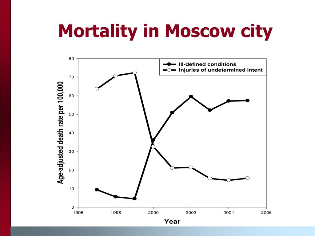 Mortality in Moscow city