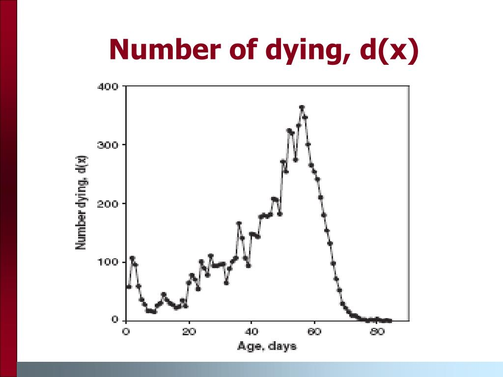 Number of dying, d(x)