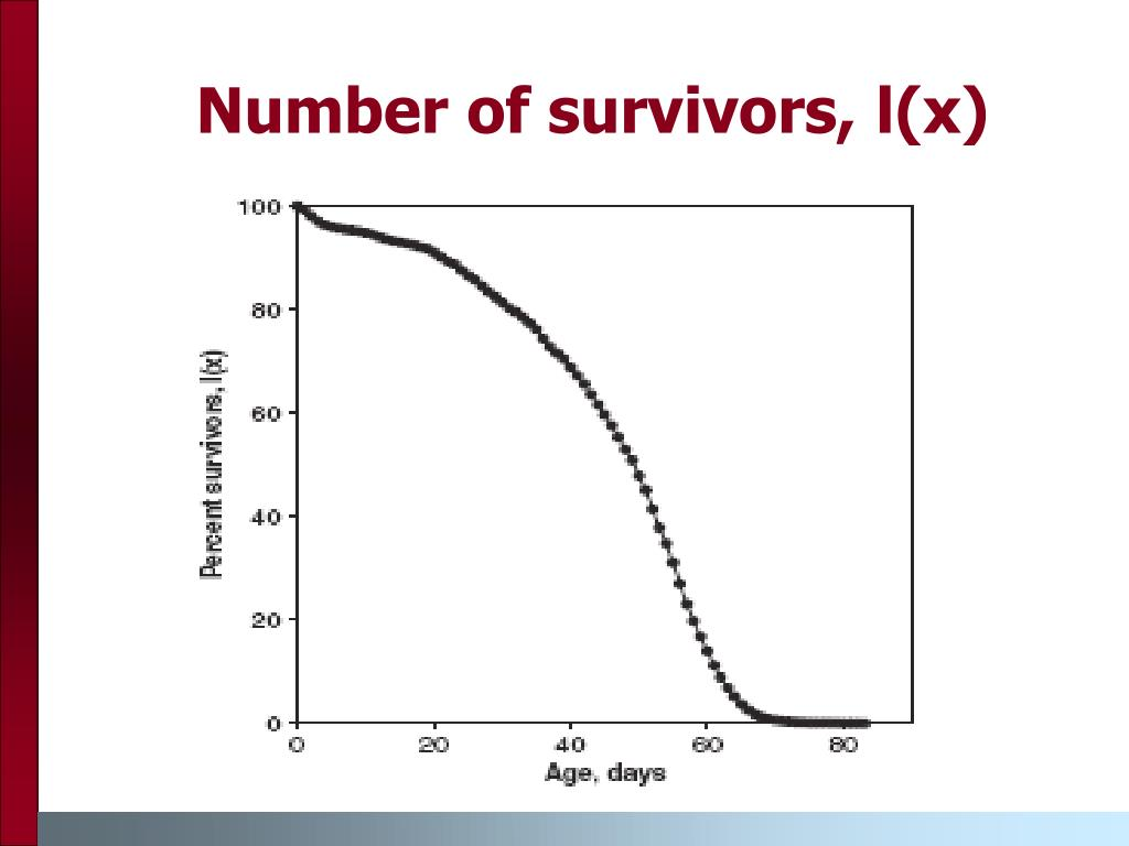 Number of survivors, l(x)