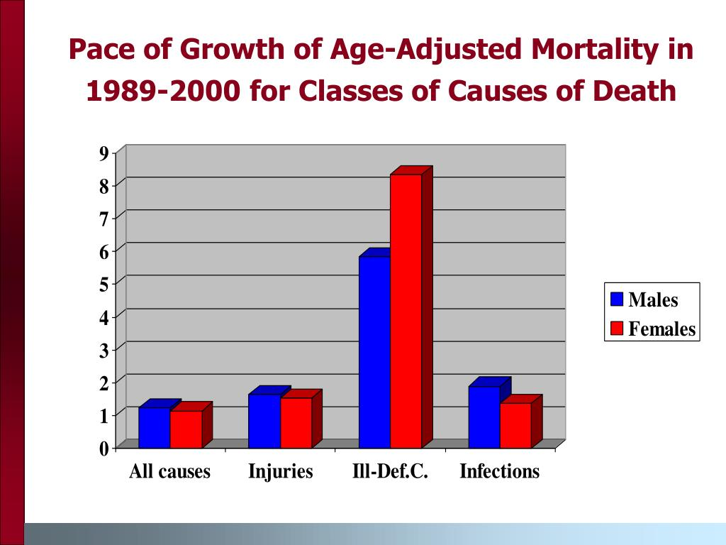 Pace of Growth of Age-Adjusted Mortality in 1989-2000 for Classes of Causes of Death