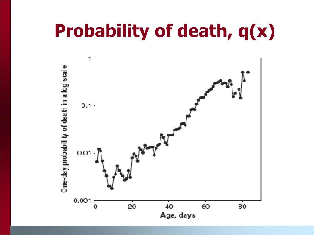 Probability of death, q(x)