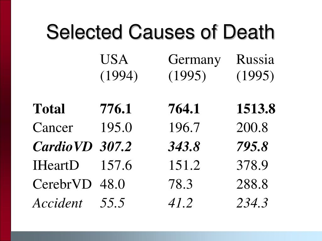 Selected Causes of Death
