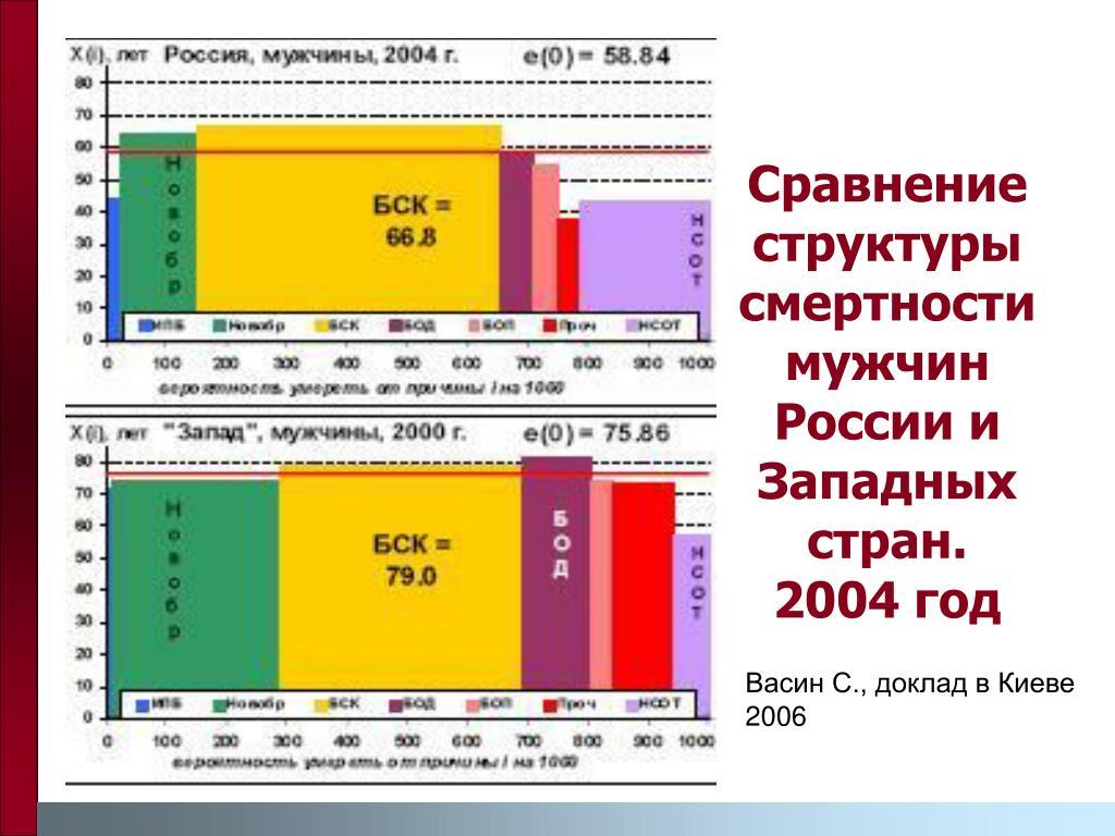 Сравнение структуры смертности мужчин России и Западных стран.