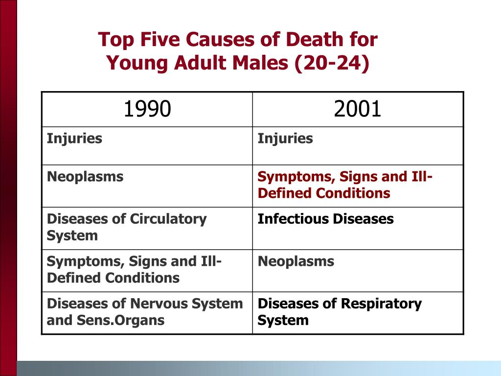 Top Five Causes of Death for