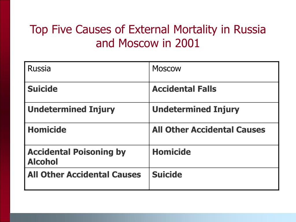 Top Five Causes of External Mortality in Russia and Moscow in 2001