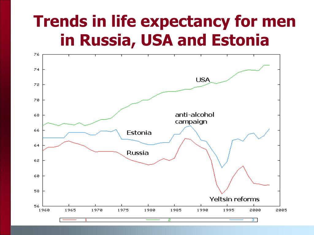 Trends in life expectancy for men in Russia, USA and Estonia