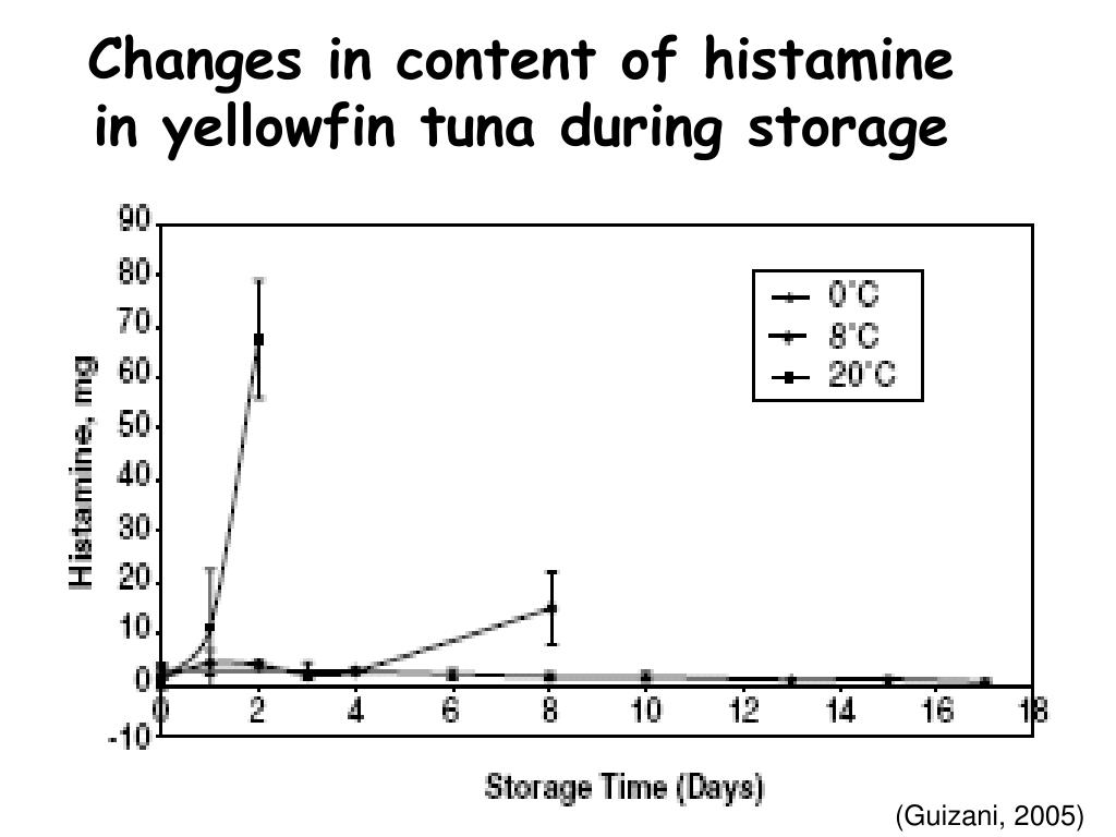 Changes in content of histamine in yellowfin tuna during storage
