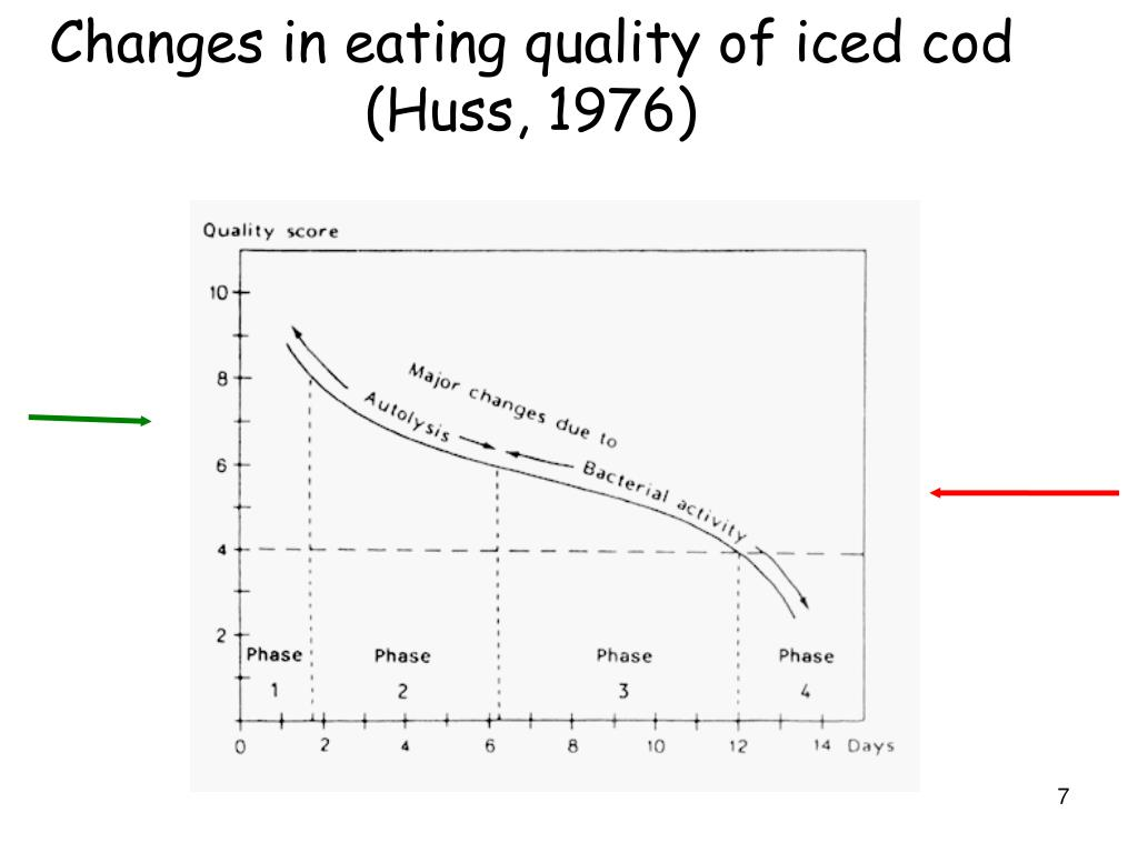 Changes in eating quality of iced cod (Huss, 1976)