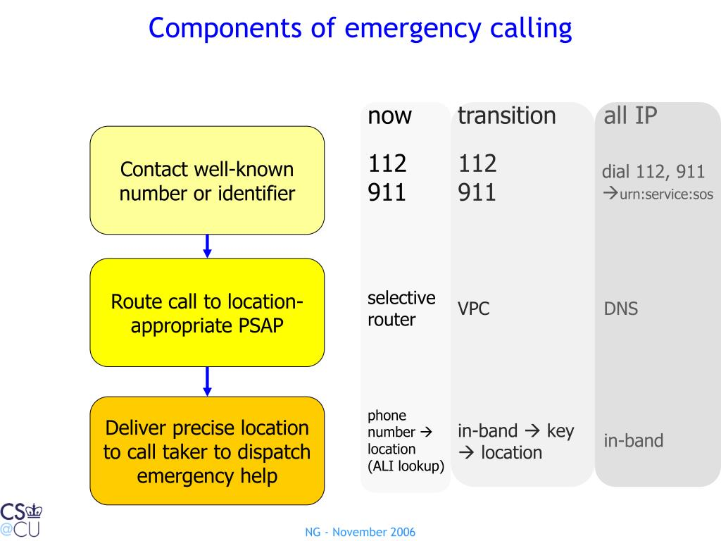 Components of emergency calling