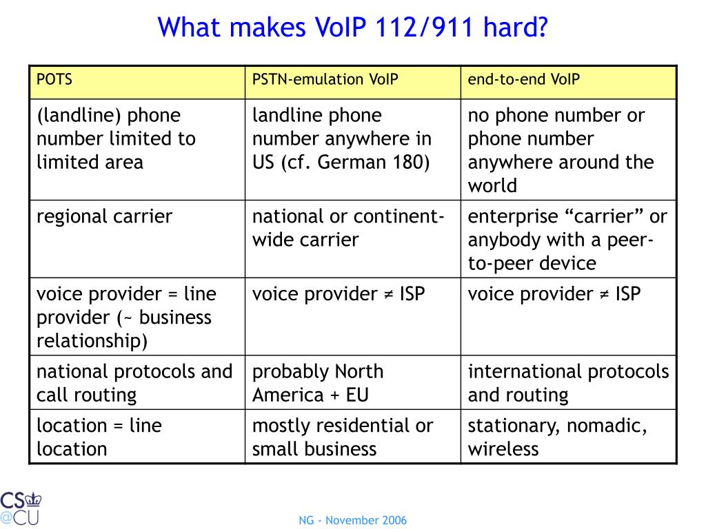What makes VoIP 112/911 hard?