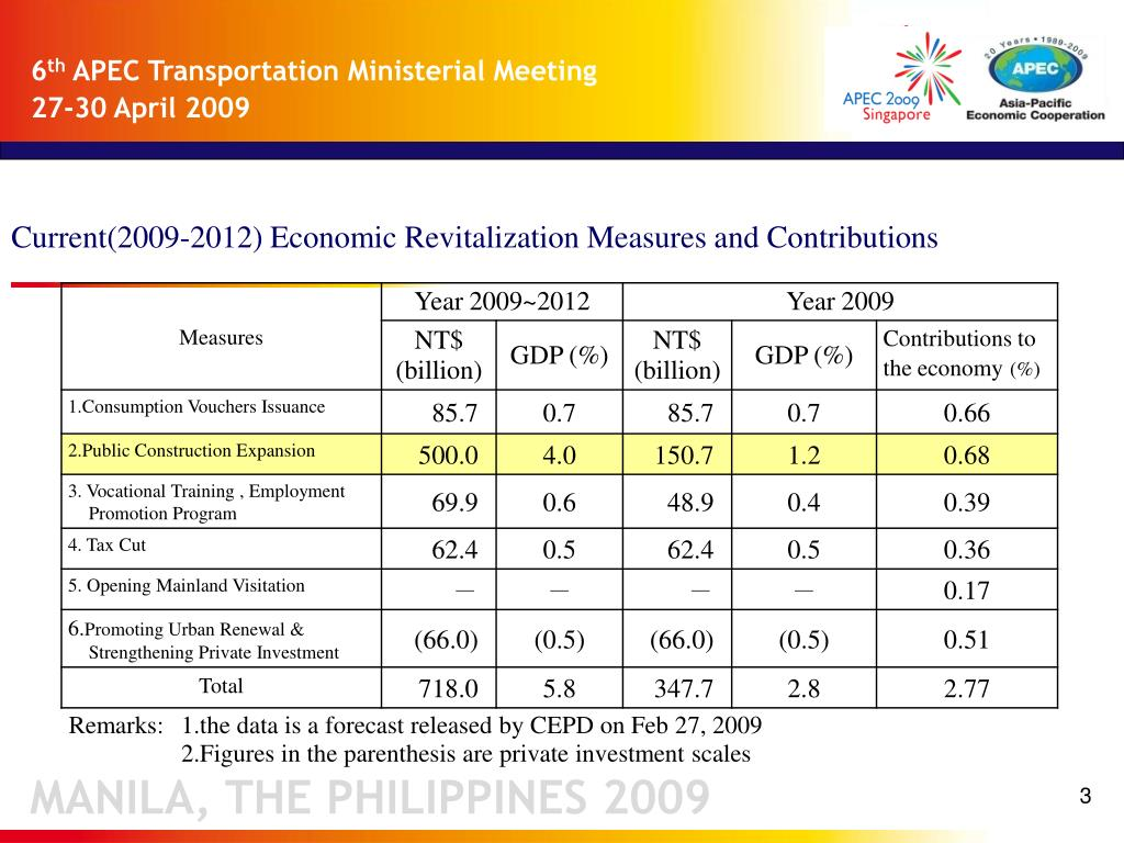 Current(2009-2012) Economic Revitalization Measures and Contributions