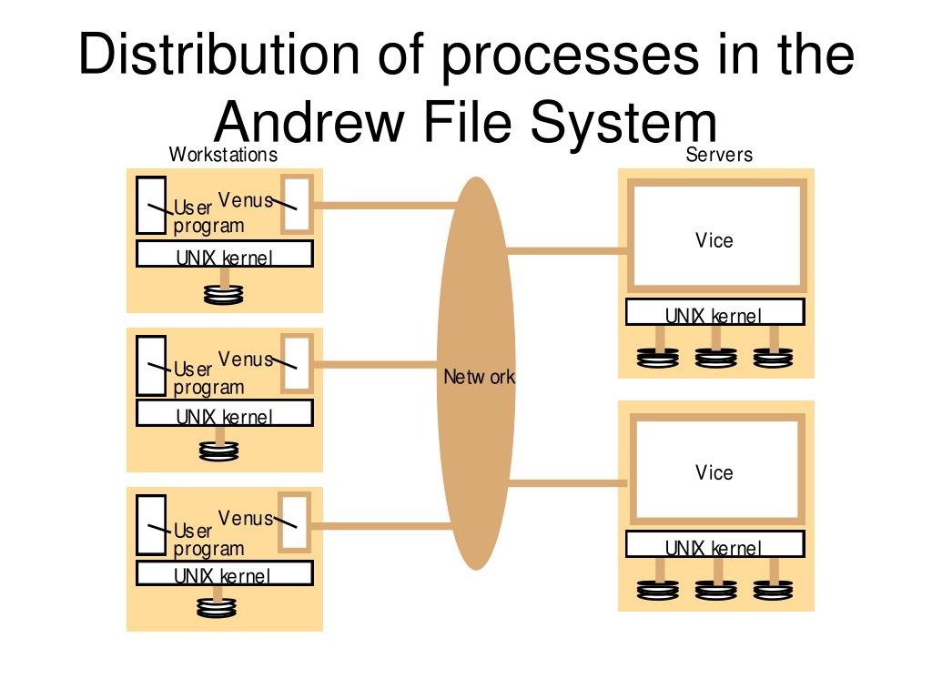 Distribution of processes in the Andrew File System