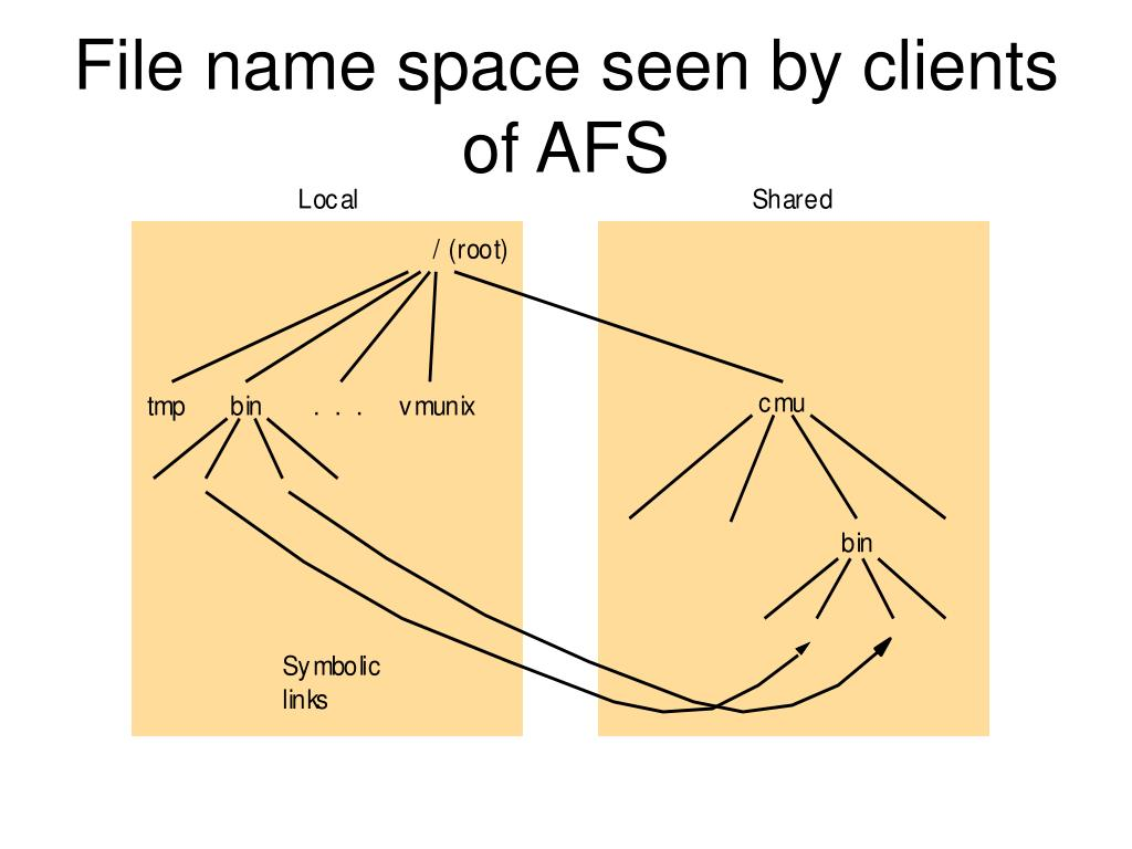File name space seen by clients of AFS