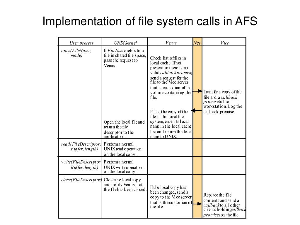 Implementation of file system calls in AFS