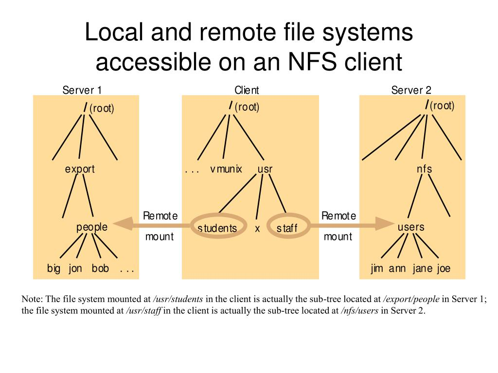 Local and remote file systems accessible on an NFS client