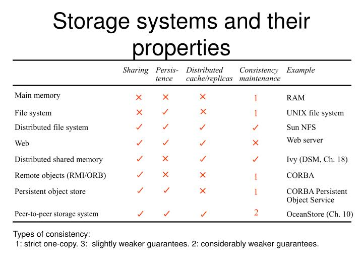 Storage systems and their properties