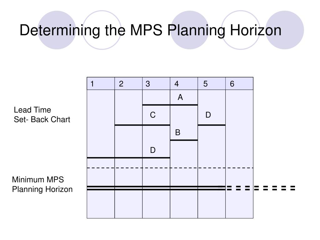 Determining the MPS Planning Horizon