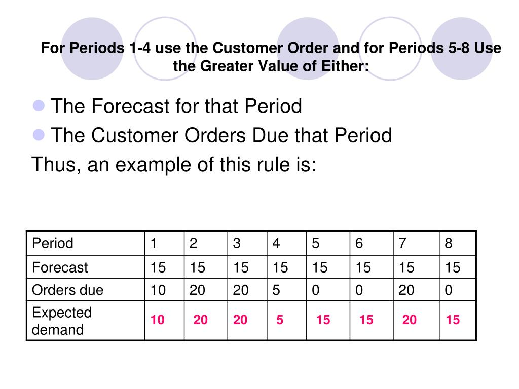 For Periods 1-4 use the Customer Order and for Periods 5-8 Use the Greater Value of Either: