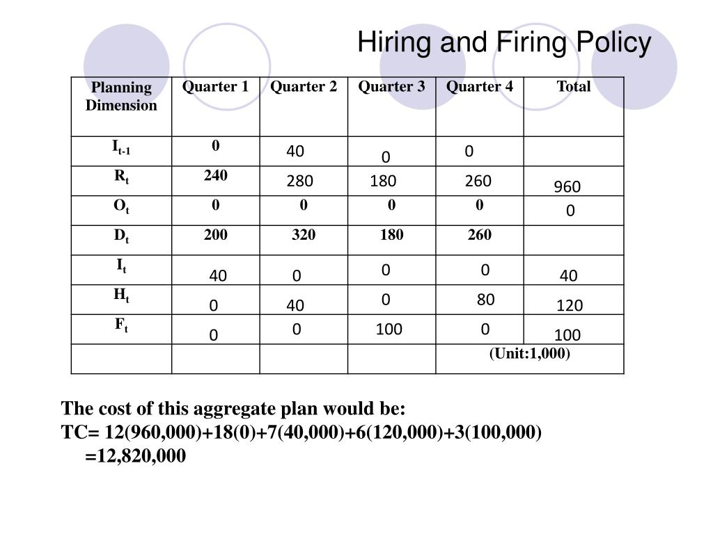 Hiring and Firing Policy