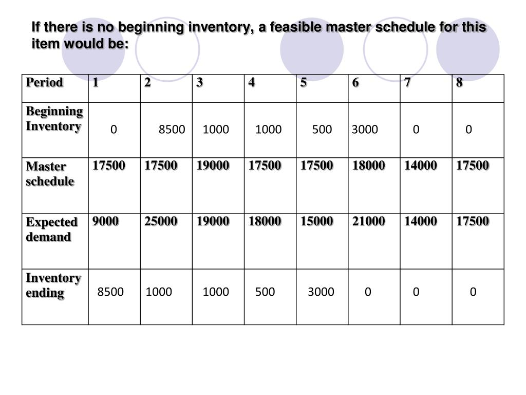 If there is no beginning inventory, a feasible master schedule for this item would be: