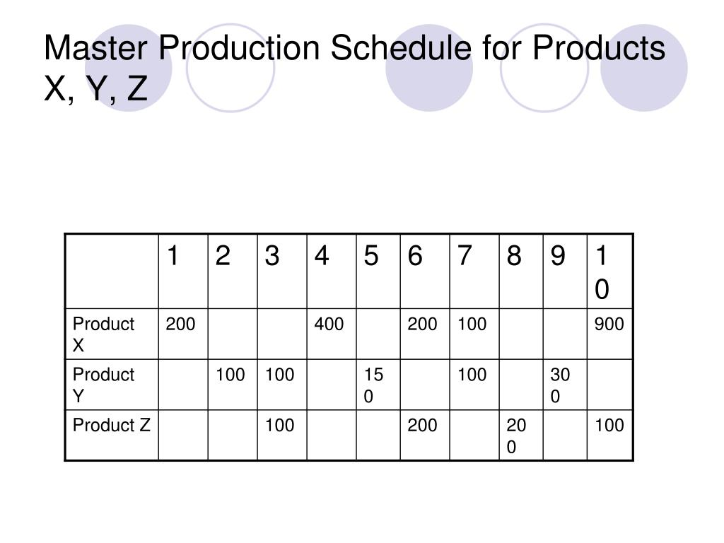 Master Production Schedule for Products X, Y, Z