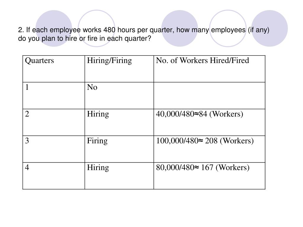 2. If each employee works 480 hours per quarter, how many employees (if any) do you plan to hire or fire in each quarter?