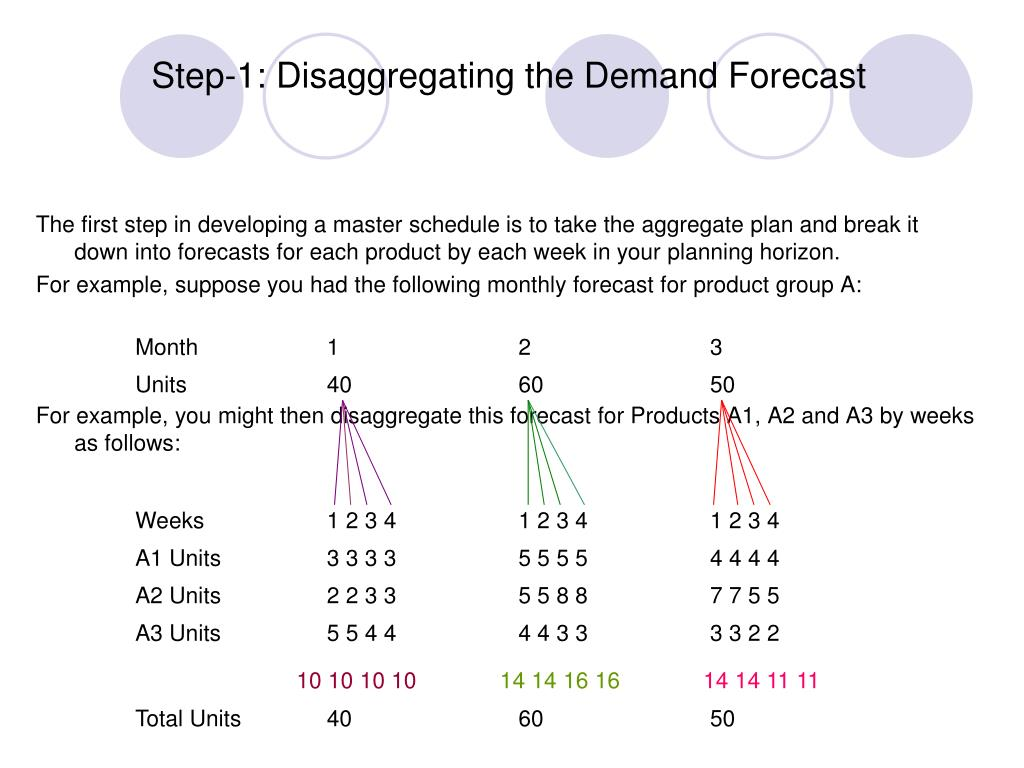 Step-1: Disaggregating the Demand Forecast