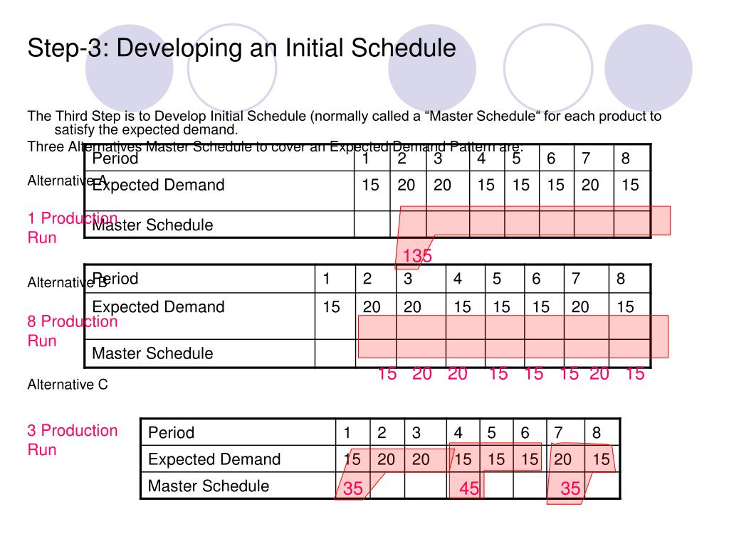 Step-3: Developing an Initial Schedule