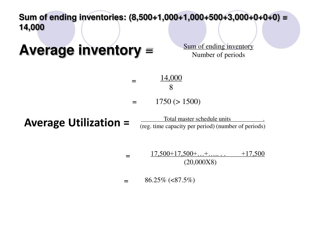 Sum of ending inventories: (8,500+1,000+1,000+500+3,000+0+0+0) = 14,000