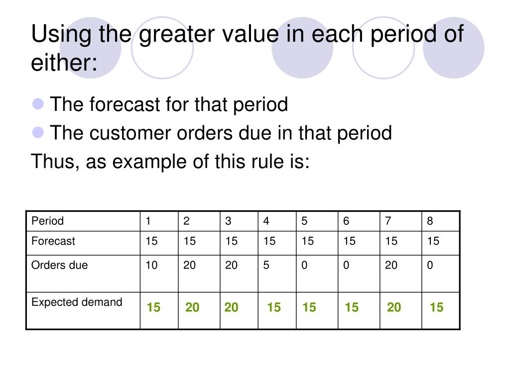 Using the greater value in each period of either: