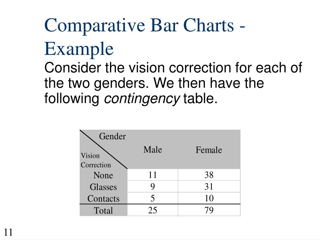 Comparative Bar Charts - Example