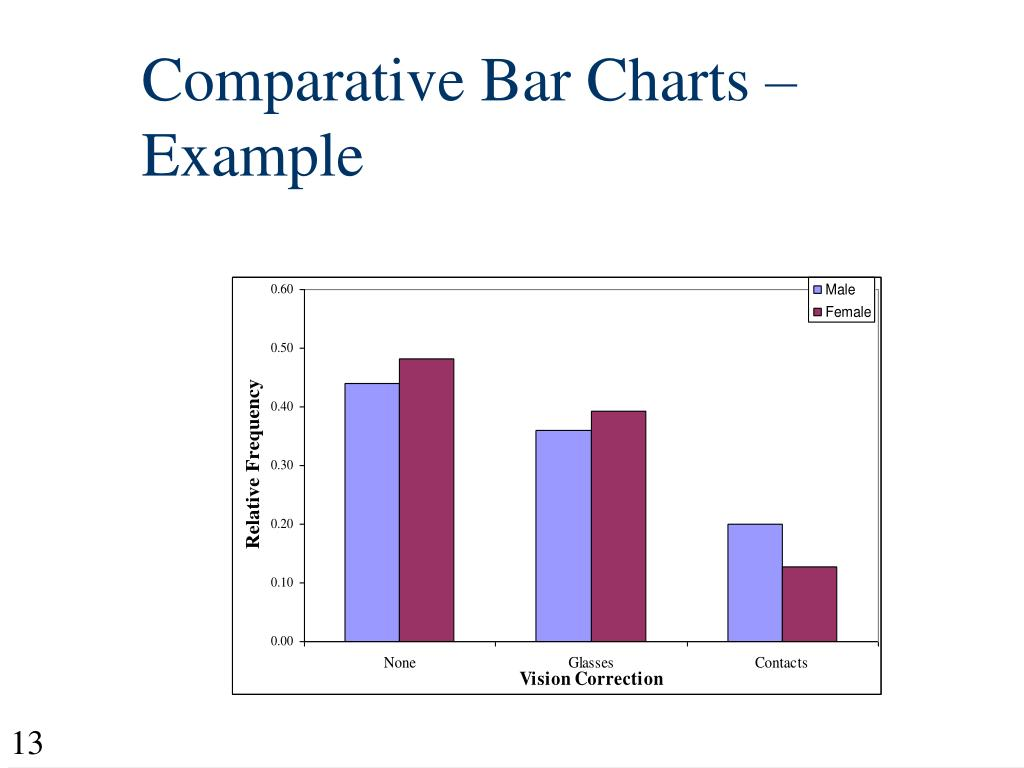 Comparative Bar Charts – Example